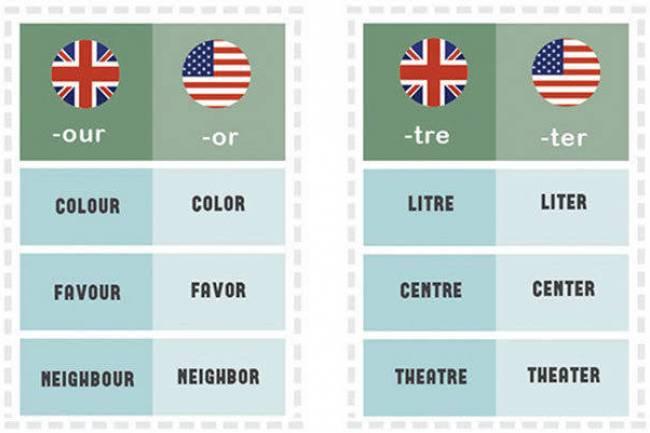 (LITERASI KELAS X) Perbedaan   Bahasa   Inggris   British   dan Inggris Amerika