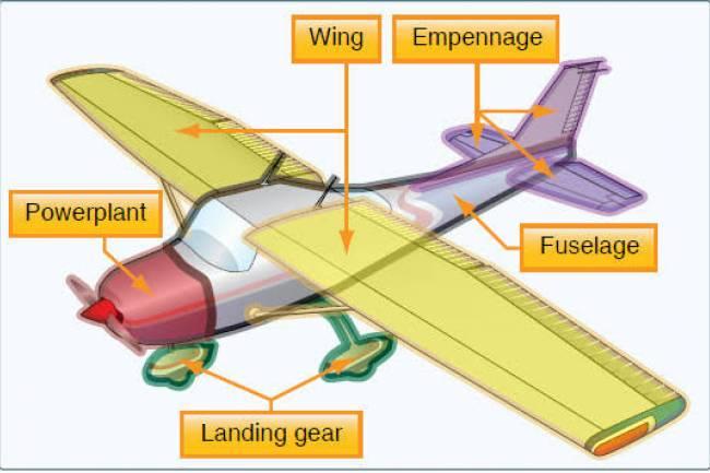 (Literasi) Dasar Pesawat Terbang
